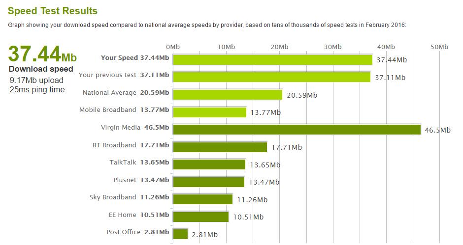 viteze internet uk